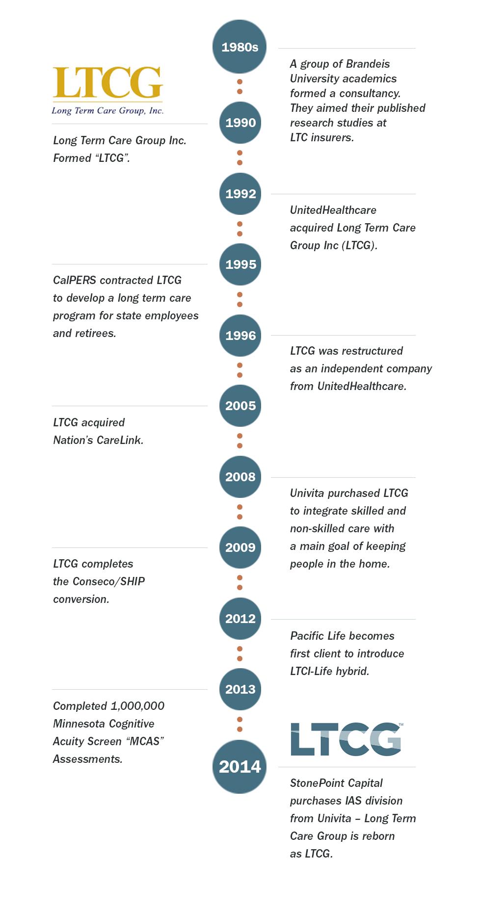 LTCG_web-Timeline-edit